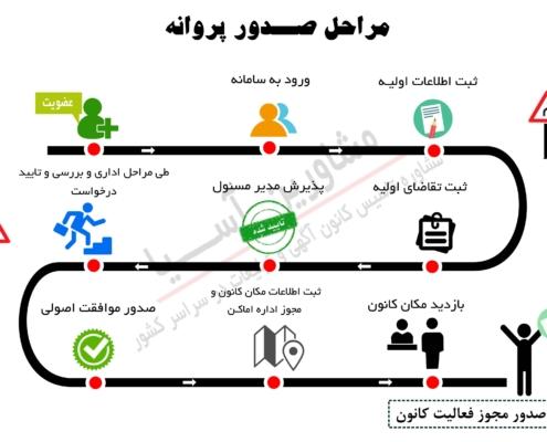 مراحل صدور مجوز فعالیت کانون آگهی تبلیغات در ایران